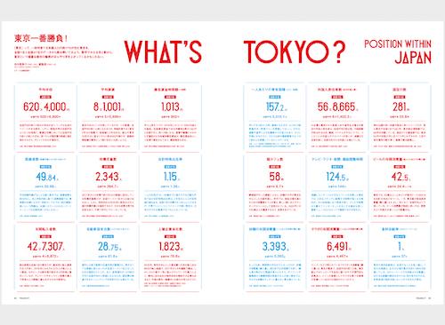 ベスト&ワーストな東京ランキング<br/>【51号 東京を時空旅行!】